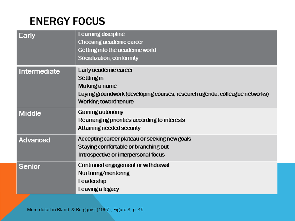 This Page has a chart for Energy Focus for many levels- early, intermediate, middle, advanced, senior.
