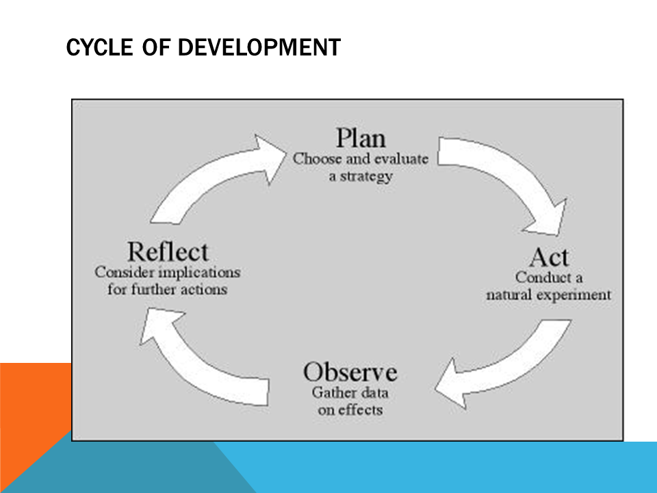 This is a page and image of the Cycle of Development  Plan, Act, Observe, Reflect