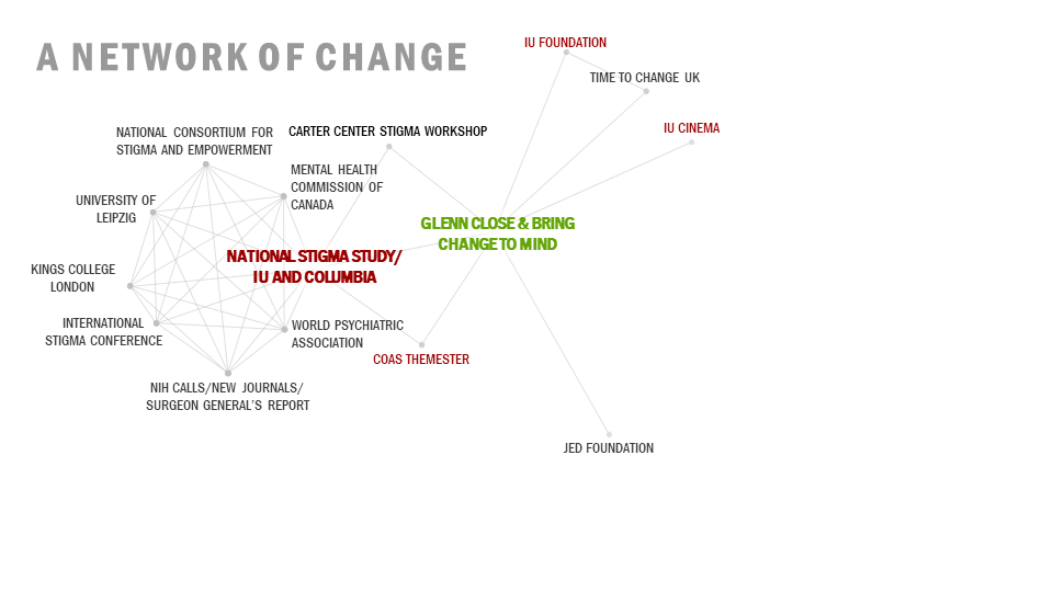 Network of Change  Addition: IU Foundation  Time to Change UK IU Cinema Jed Foundation