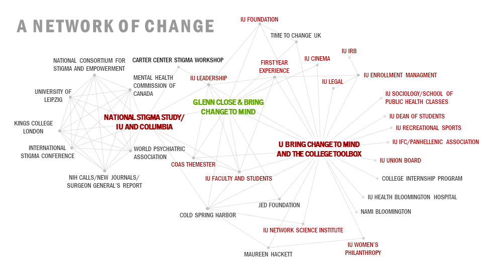 A Network of Change