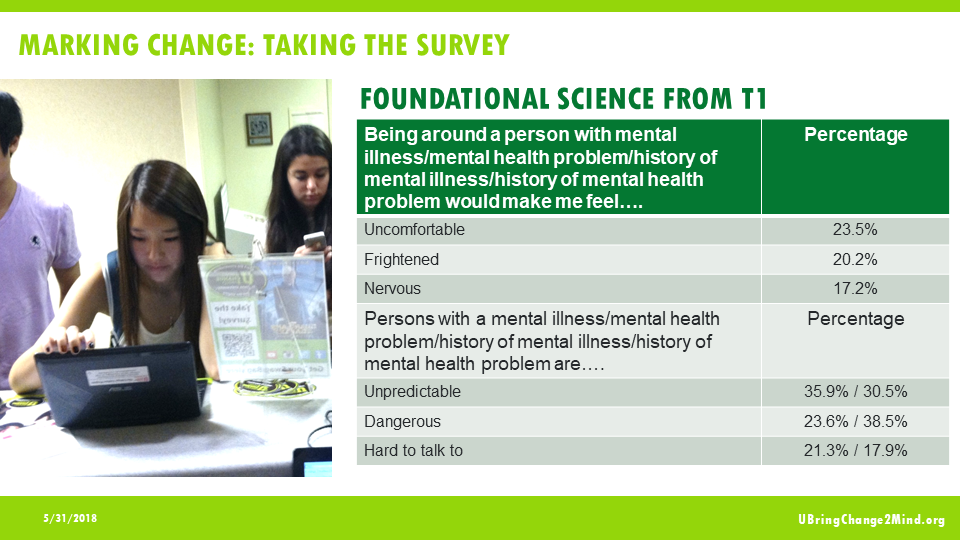 Making Change: Taking the Survey Foundation from Science from T1