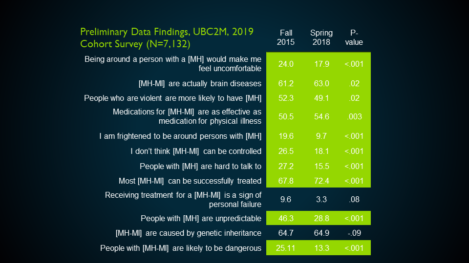 Preliminary Data Findings, UBC2M, 2019 Cohort Survey (N=7, 132)