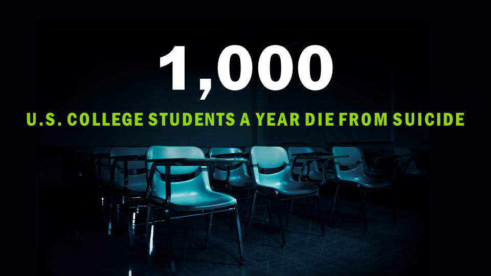 1,000 U.S. College Students a year die from suicide